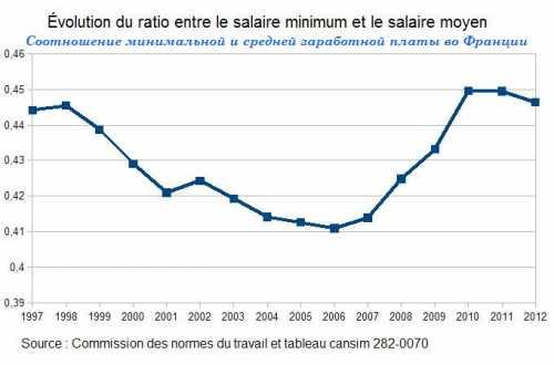 зарплата работников пенсионного фонда россии в 2018